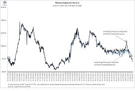True Money Supply Chart Ecpofi Economics Politics Finance Chart Of The Day The