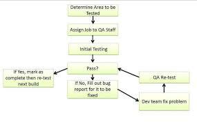 Process Flow Chart Generator Qa Testing Process Flow Chart Www Bedowntowndaytona Com