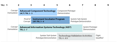 Technology Readiness Level For Technologists Trl