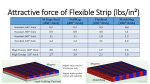 How Strong Are Flexible Magnet Strips Adams Magnetic Products