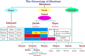 Moses Egypt Exodus And Pentateuch Joseph Son Of Jacob