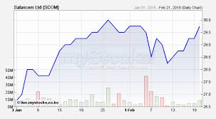 Nairobi Stock Exchange Charts Safaricom Share Price Rallies Past Sh30 Business Today Kenya