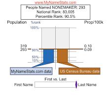 NONEMAKER Last Name Statistics by MyNameStats.com