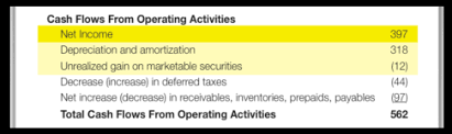 Cash Flows From Operating Activities Introduction To Financial Statements Cash Flow Statement The