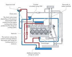 vw polo cooling system diagram vw image wiring diagram vwvortex com a good description and operation of the cooling system on vw polo cooling system