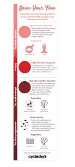 Menstruation Color Chart Know Your Flow What Your Period Says About Your Hormones