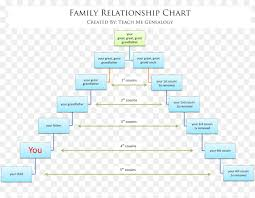 Family Tree Relationship Chart Family Reunion Background