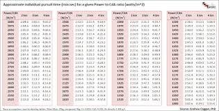 Boral Brick Chart 63 Punctual Cmu Block Coursing Chart