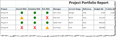 Project Status Reporting Iplanware Project Status Report Example