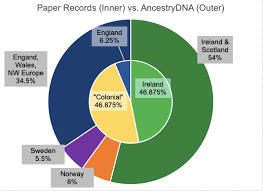 Green Chart Dna Ethnicity Estimate Comparison Pie Charts Or Dna Doughnuts