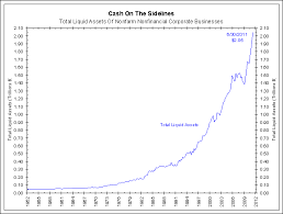 Cash On The Sidelines Chart The Myth Of Cash On The Sidelines The Big Picture
