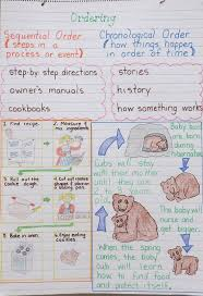 Sequencing Anchor Chart Text Structures Sequencing