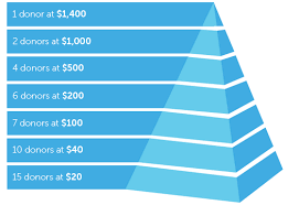 fundraising pyramid template how to set a givingtuesday goal network for good
