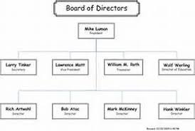 Museum Organizational Chart Yahoo Image Search Results
