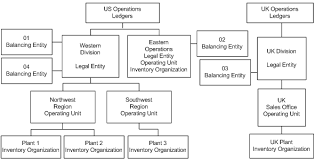 Oracle E Business Suite Multiple Organizations