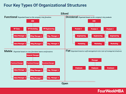 What Is An Organizational Structure And Why It Matters