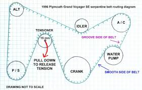 1996 plymouth grand voyager se 3 3 l serpentine belt routing 1996 plymouth grand voyager se serpentine belt routing diagram