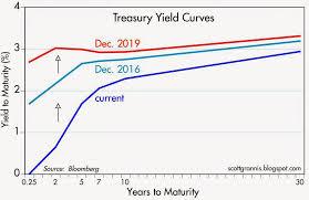 Current Us Yield Curve Chart Gloomy Yield Curve Seeking Alpha
