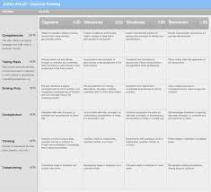 Critical Thinking   Problem Solving Rubric br