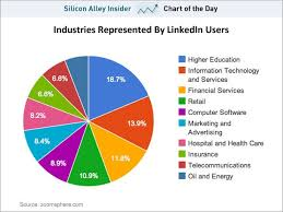 Chart Industries Linkedin What Industries Do Linkedin Users Work In Education