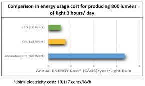 Led Vs Incandescent Lumens Chart Led Vs Cfl Vs Incandescent Light Bulbs Wilden Living Lab