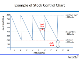 Stock Bar Chart Example Inventory Stock Control Charts Business Tutor2u
