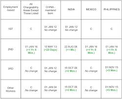 Visa Bulletin Priority Date Chart September 2017 Visa Bulletin Cut Off Dates Change Minimally