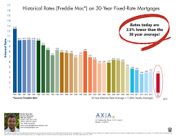 30 Year Fixed Rate Mortgage Chart Historical Historical Graph On 30 Year Fixed Rate Mortgages Maui Real