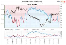 Gbp Jpy Gbp Usd Extend Gains Ahead Of Uk General Election