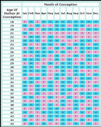 Chinese Birth Work Online Charts Collection