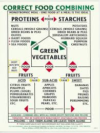 Image Result For Fit For Life Proper Food Combining Chart In