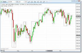 Swing Charts Peoples Bank Al