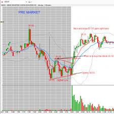 Pre Market Charts Stocks Gmcr Playing Earning Via Pre Market Price Level Bulls On