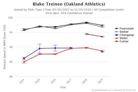 Baseball Mph Conversion Chart Yankees Trade Target Blake Treinen Views From 314 Ft