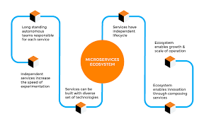 Understanding Microservices And Their Impact On Companies