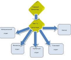 Курсовая работа Организация учета оборотных активов Форма организации бухгалтерского учета на предприятии это ведение бухгалтерского учета бухгалтерией во главе с главным бухгалтером децентрализованная