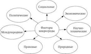Анализ внешней среды Этапы анализа внешней среды Управленческий  Факторы макросреды