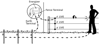 building your electric fence grange co op dry sandy or pumice soil is a poor conductor of electric current so it is a good idea to add a ground negative wire into the fence