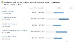 Cisco Certification Chart What Is The Salary For A Cisco Ccna Certificationkits Com