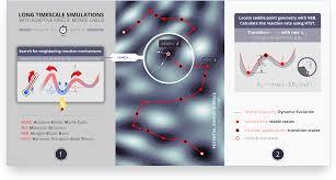 Adaptive Kinetic Monte Carlo Simulation Of Pt On Pt 100