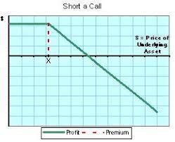Call Put Option Charts Basic Options Charts