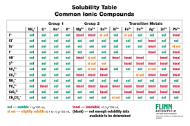Solubility Rules Charts For Chemistry