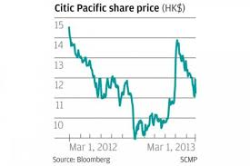 Citic Pacific Shares Drop Amid Fears Over Losses At Iron Ore
