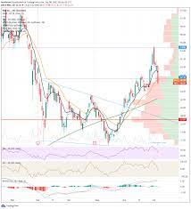 NIO Stock News and Forecast: Why did ...