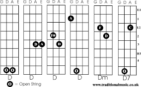 Chords For Fiddle D Dm D7
