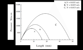 figure 10 11 demonstrate that there is a linear relation between flow rate