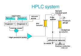Hplc Chart Hplc By Rakesh Sahu
