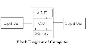 introduction of computera computer mainly consist of three units