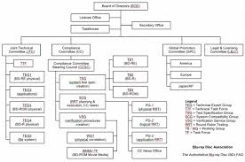 Chart Of Organisation Structure Of Lg Of Electronic Term