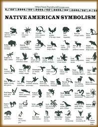 Native American Symbolism Poster Native American Symbols